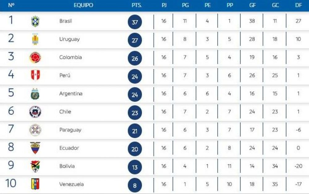 Tabla de posiciones Eliminatorias Rusia 2018