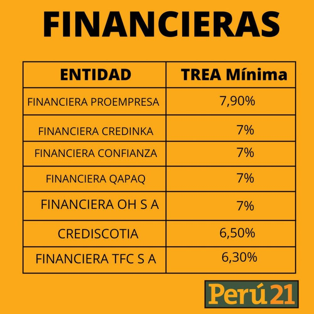 CTS Financieras