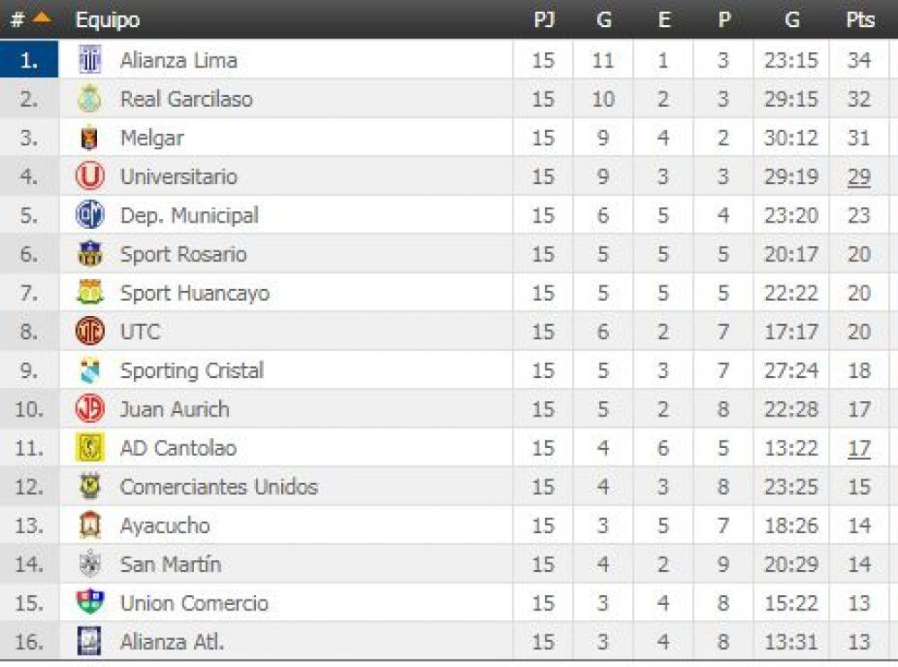 Tabla Clausura