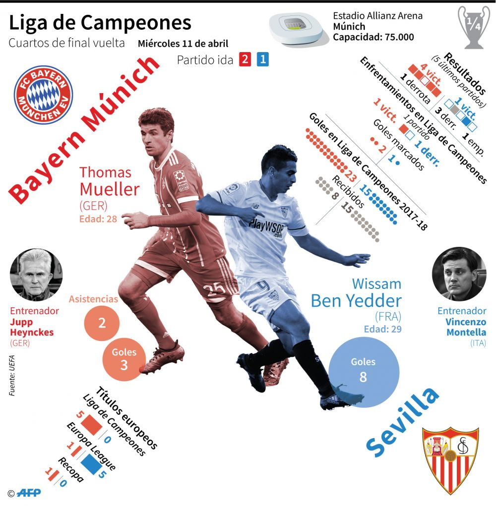 Bayer Munich vs Sevilla