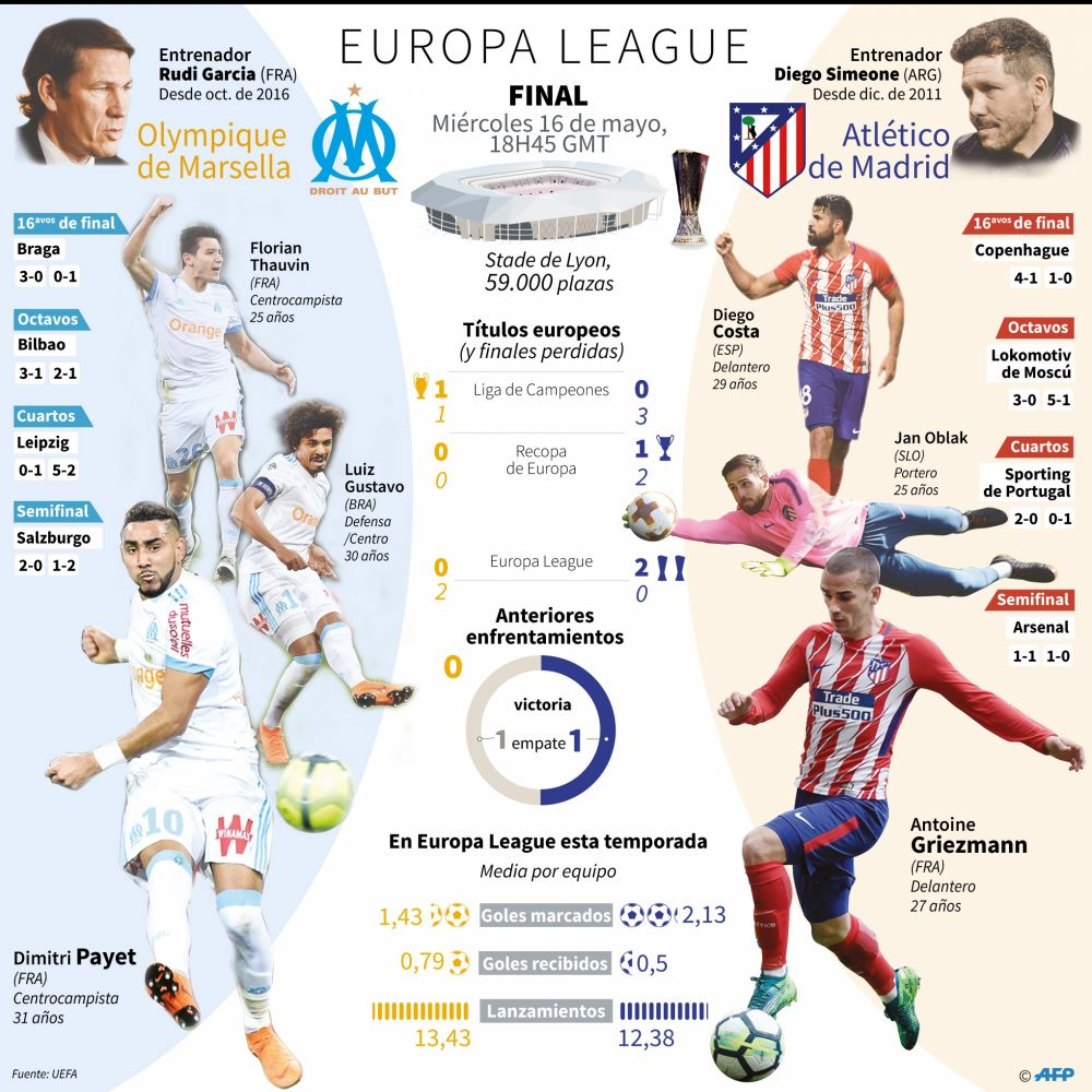 Atlético de Madrid vs. Marsella