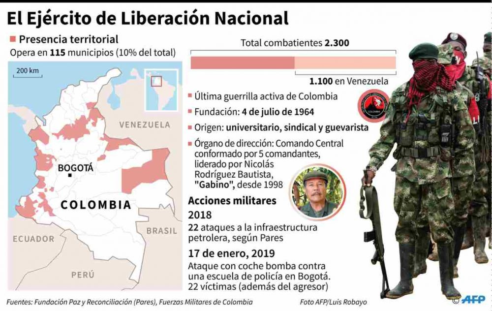 Colombia, ELN